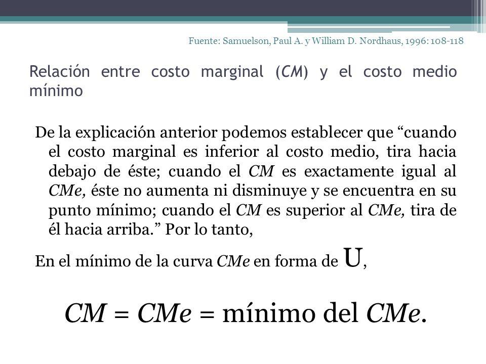 Relación entre costo marginal (CM) y el costo medio mínimo Fuente: Samuelson, Paul A. y William D. Nordhaus, 1996: 108-118 De la explicación anterior