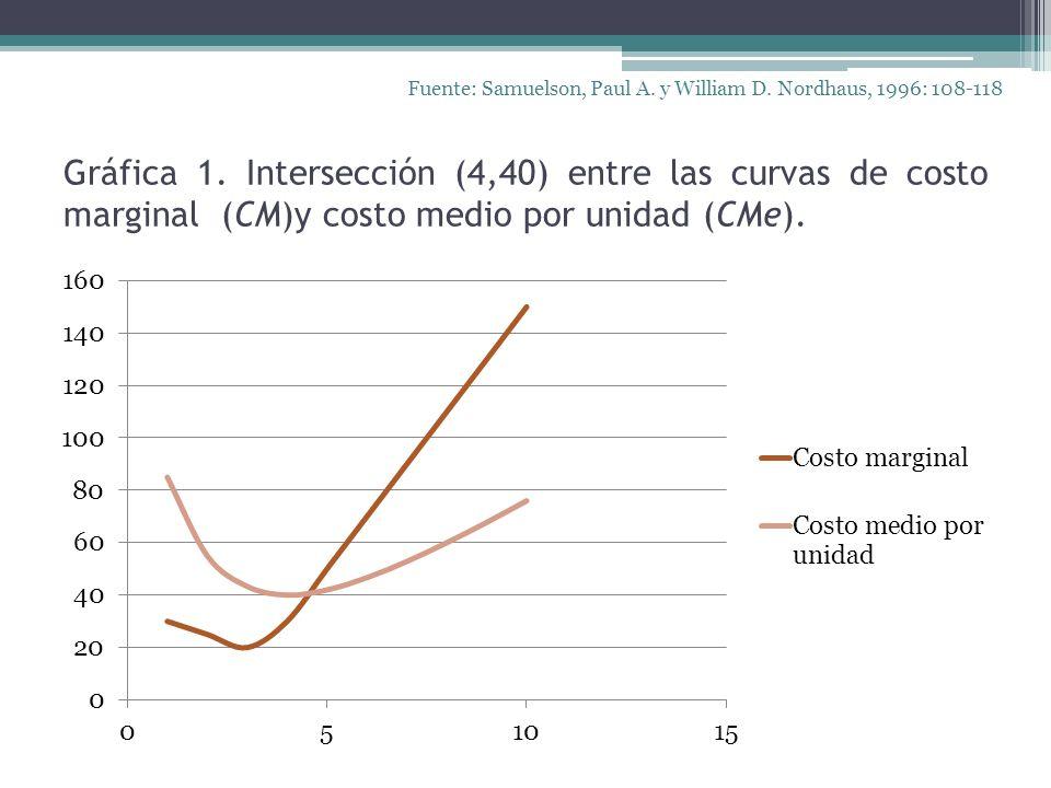 Gráfica 1. Intersección (4,40) entre las curvas de costo marginal (CM)y costo medio por unidad (CMe). Fuente: Samuelson, Paul A. y William D. Nordhaus