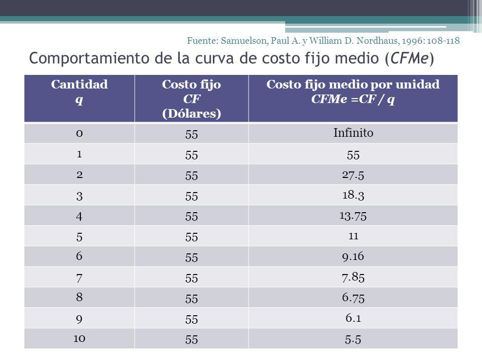 Gráfica 2.Curva del Costo Fijo Medio por unidad (CFMe) Fuente: Samuelson, Paul A.