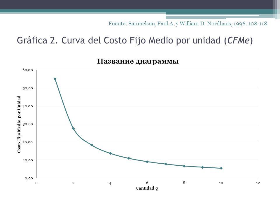Gráfica 2. Curva del Costo Fijo Medio por unidad (CFMe) Fuente: Samuelson, Paul A. y William D. Nordhaus, 1996: 108-118