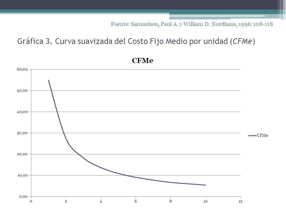 Gráfica 3. Curva suavizada del Costo Fijo Medio por unidad (CFMe) Fuente: Samuelson, Paul A. y William D. Nordhaus, 1996: 108-118