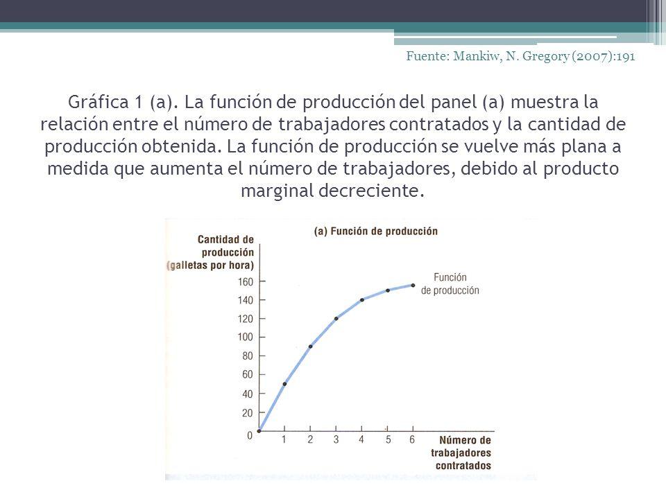 Gráfica 1 (a). La función de producción del panel (a) muestra la relación entre el número de trabajadores contratados y la cantidad de producción obte
