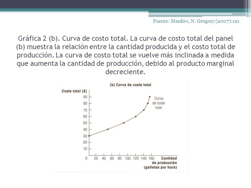 Gráfica 2 (b). Curva de costo total. La curva de costo total del panel (b) muestra la relación entre la cantidad producida y el costo total de producc