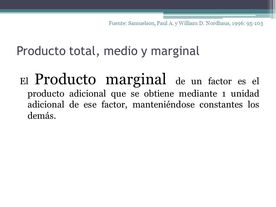 Producto total, medio y marginal El Producto marginal de un factor es el producto adicional que se obtiene mediante 1 unidad adicional de ese factor,
