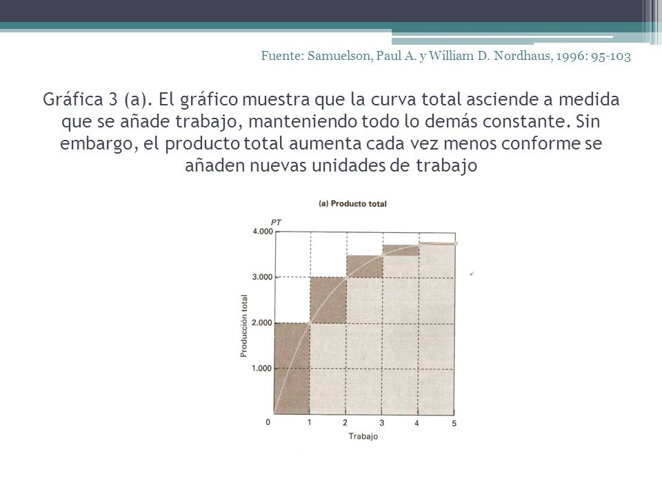 Gráfica 3 (a). El gráfico muestra que la curva total asciende a medida que se añade trabajo, manteniendo todo lo demás constante. Sin embargo, el prod