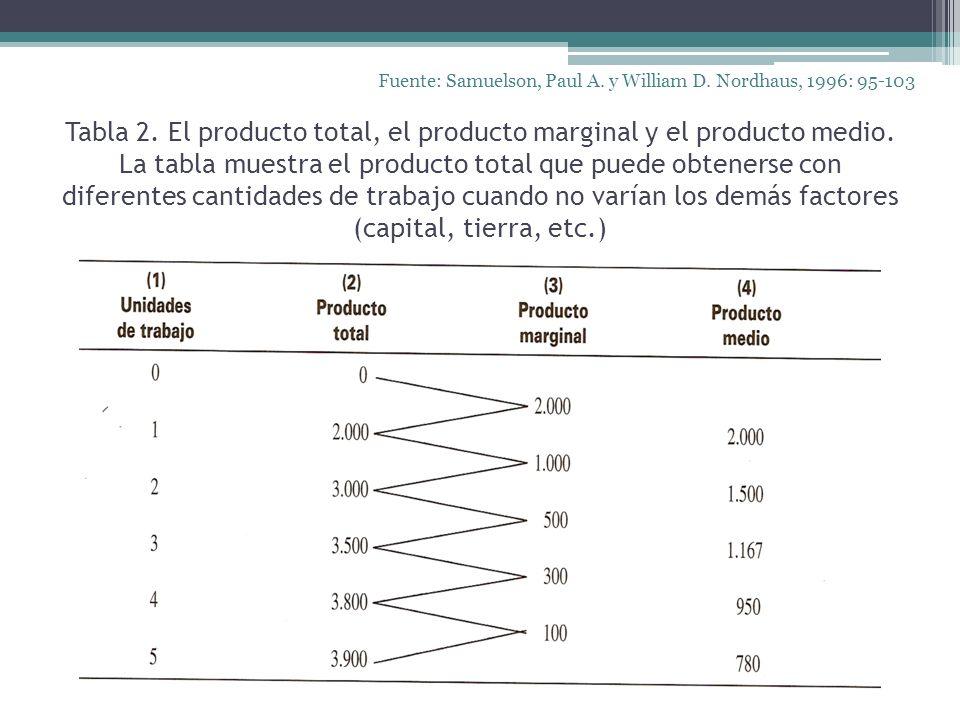 Tabla 2. El producto total, el producto marginal y el producto medio. La tabla muestra el producto total que puede obtenerse con diferentes cantidades