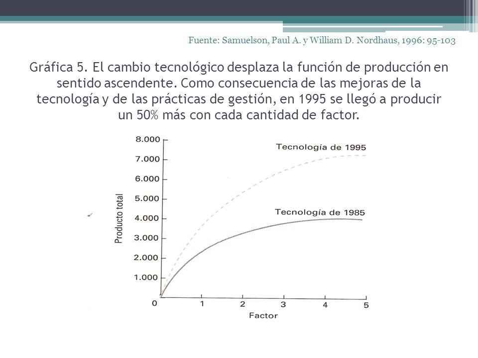 Gráfica 5. El cambio tecnológico desplaza la función de producción en sentido ascendente. Como consecuencia de las mejoras de la tecnología y de las p