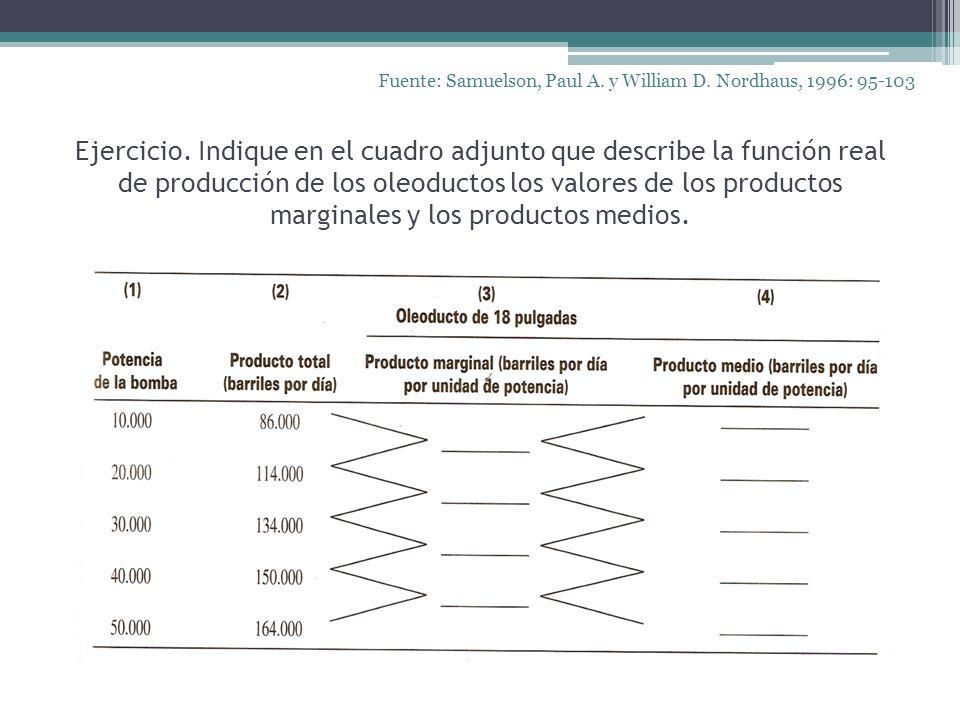 Ejercicio. Indique en el cuadro adjunto que describe la función real de producción de los oleoductos los valores de los productos marginales y los pro