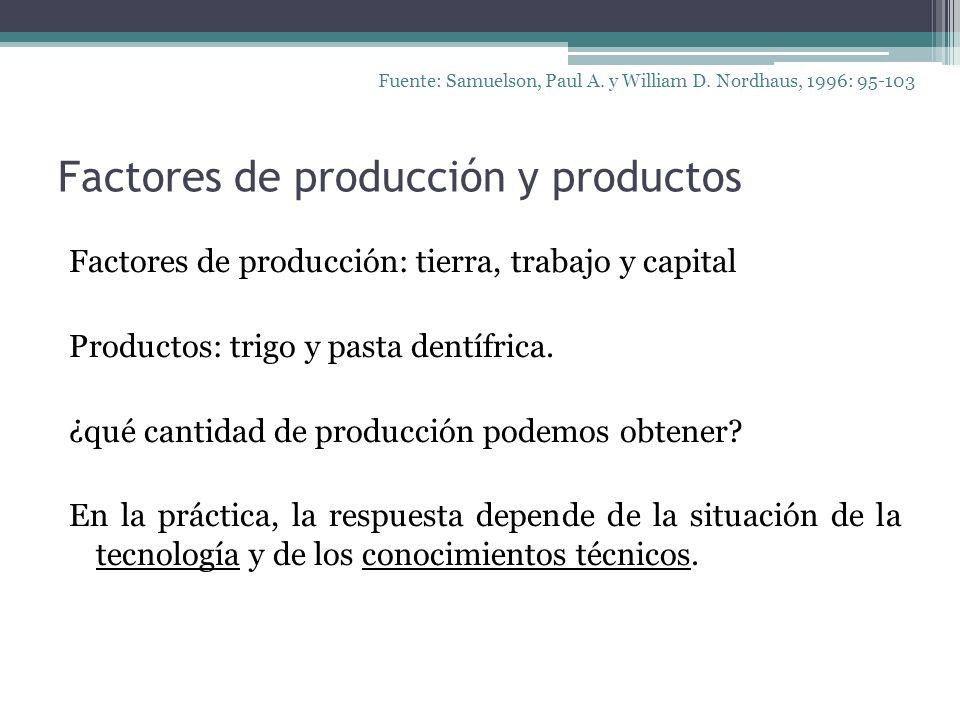 Factores de producción y productos Factores de producción: tierra, trabajo y capital Productos: trigo y pasta dentífrica. ¿qué cantidad de producción