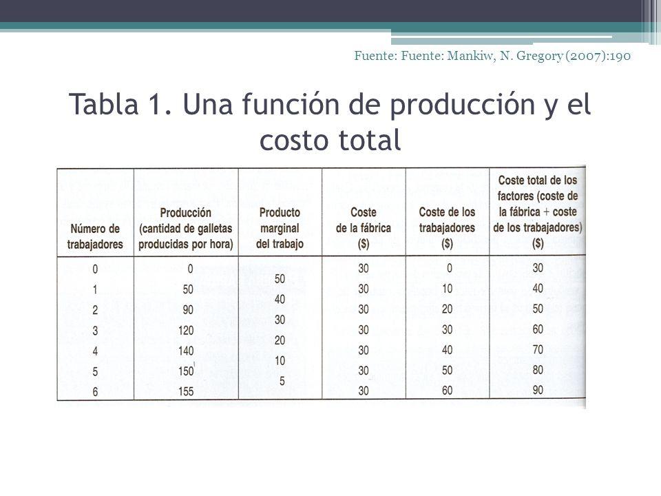 Tabla 1. Una función de producción y el costo total Fuente: Fuente: Mankiw, N. Gregory (2007):190
