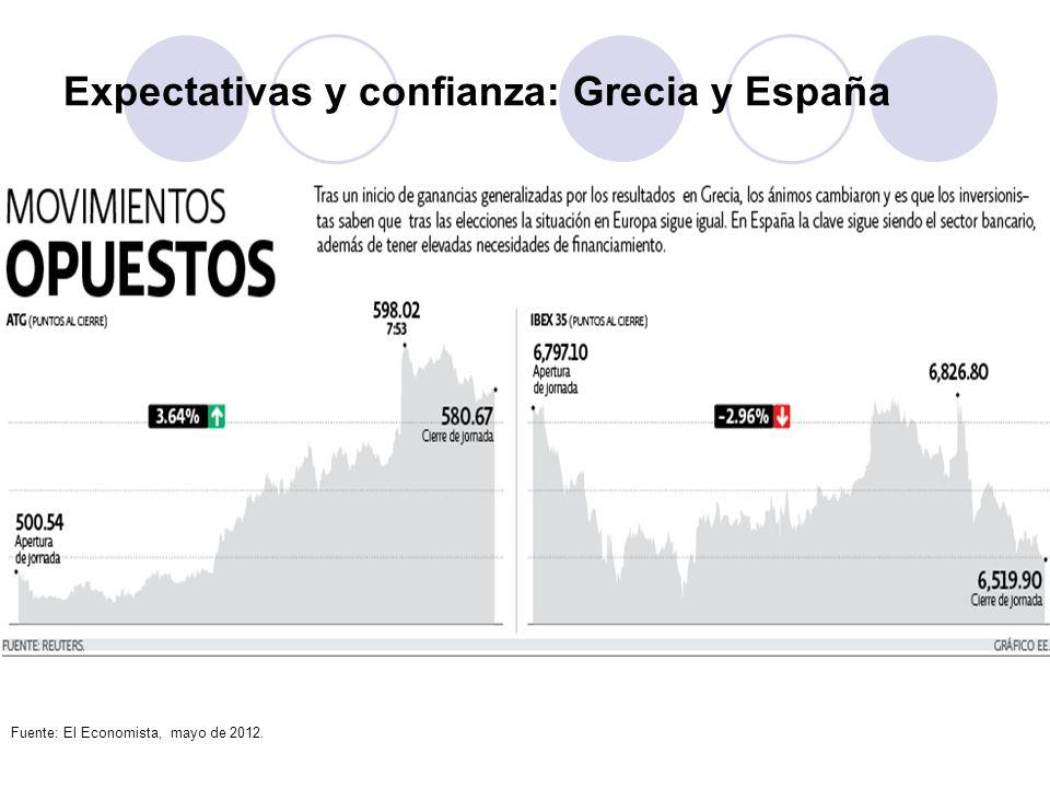 Expectativas y confianza: Grecia y España Fuente: El Economista, mayo de 2012.