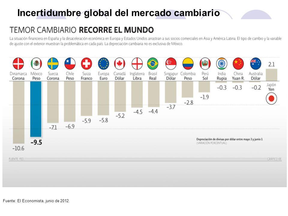 Incertidumbre global del mercado cambiario Fuente: El Economista, junio de 2012.
