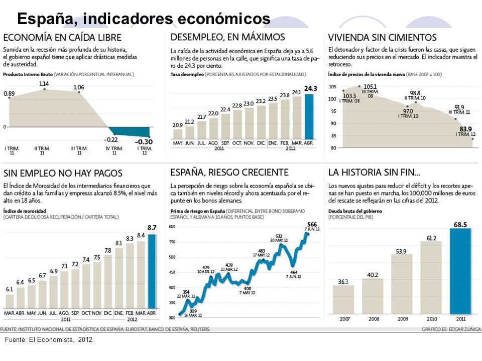 España, indicadores económicos Fuente: El Economista, 2012.