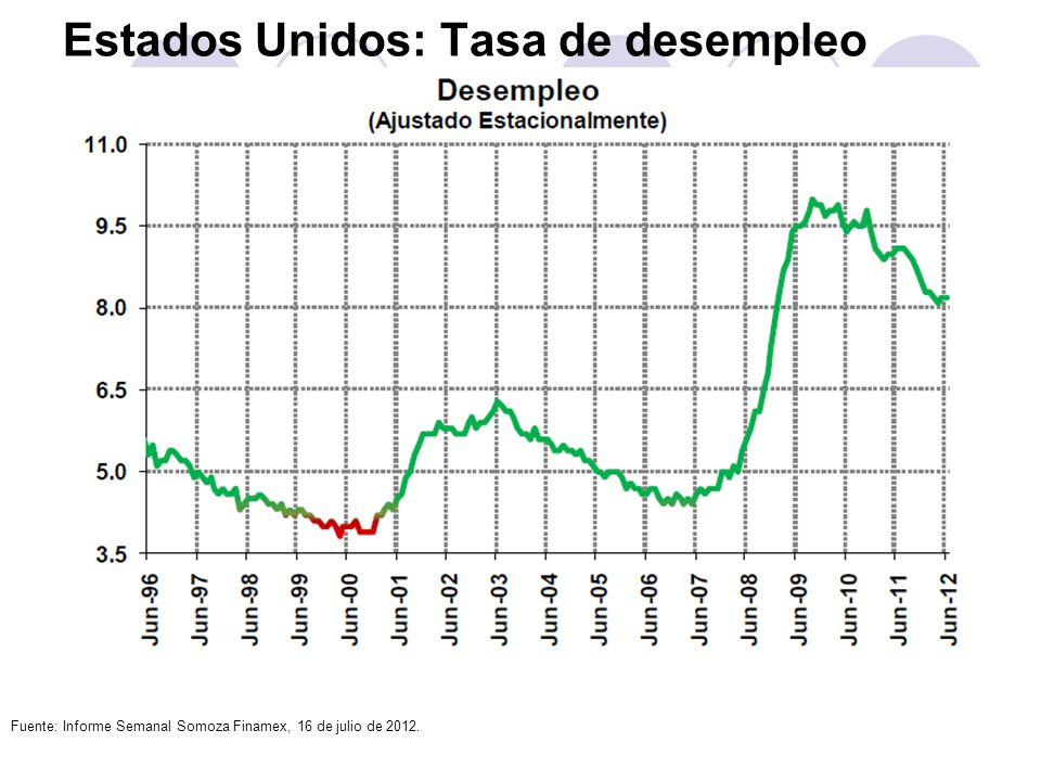 Estados Unidos: Tasa de desempleo Fuente: Informe Semanal Somoza Finamex, 16 de julio de 2012.