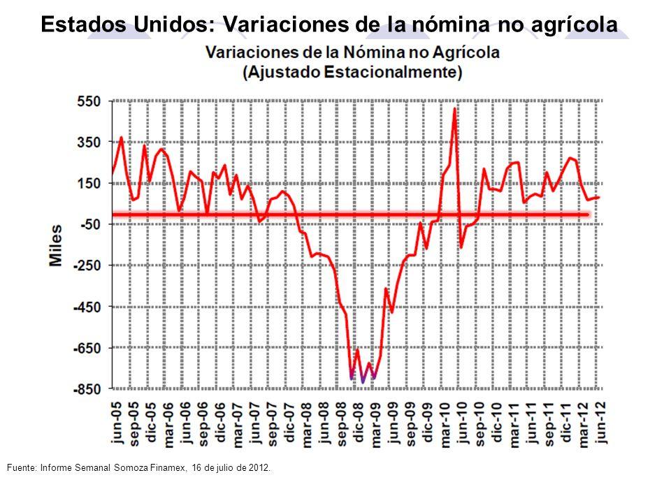 Estados Unidos: Variaciones de la nómina no agrícola Fuente: Informe Semanal Somoza Finamex, 16 de julio de 2012.