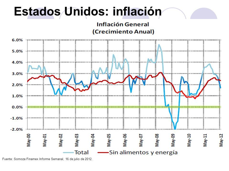 Estados Unidos: inflación Fuente: Somoza Finamex Informe Semanal, 16 de julio de 2012.