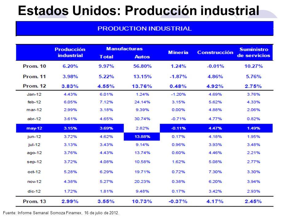 Estados Unidos: Producción industrial Fuente: Informe Semanal Somoza Finamex, 16 de julio de 2012.