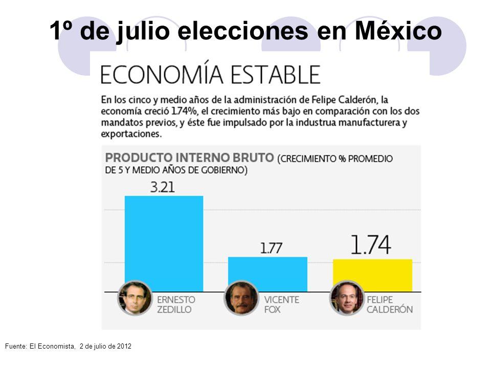 1º de julio elecciones en México Fuente: El Economista, 2 de julio de 2012