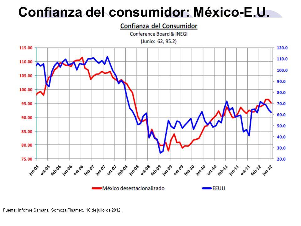 Confianza del consumidor: México-E.U. Fuente: Informe Semanal Somoza Finamex, 16 de julio de 2012.