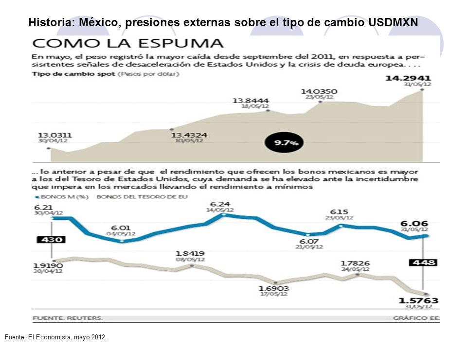 Historia: México, presiones externas sobre el tipo de cambio USDMXN Fuente: El Economista, mayo 2012.
