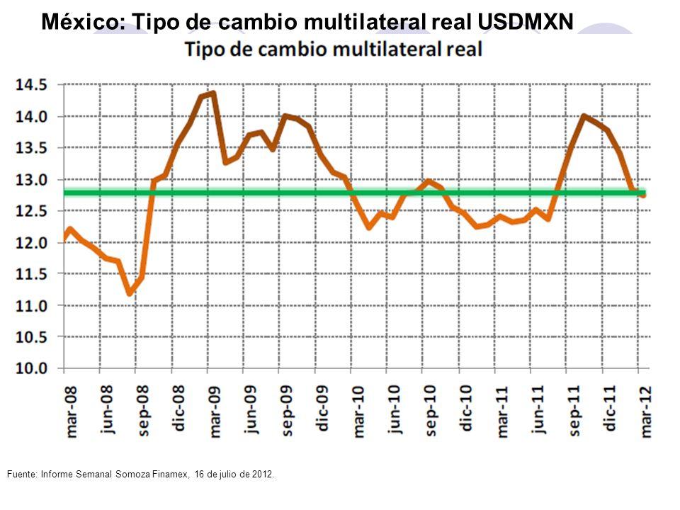 México: Tipo de cambio multilateral real USDMXN Fuente: Informe Semanal Somoza Finamex, 16 de julio de 2012.
