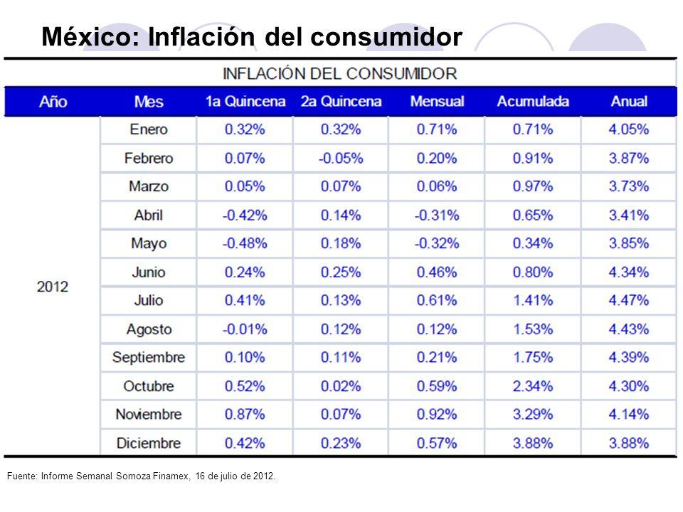 México: Inflación del consumidor Fuente: Informe Semanal Somoza Finamex, 16 de julio de 2012.