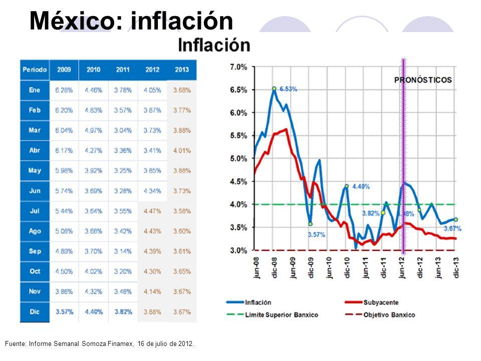 México: inflación Fuente: Informe Semanal Somoza Finamex, 16 de julio de 2012.
