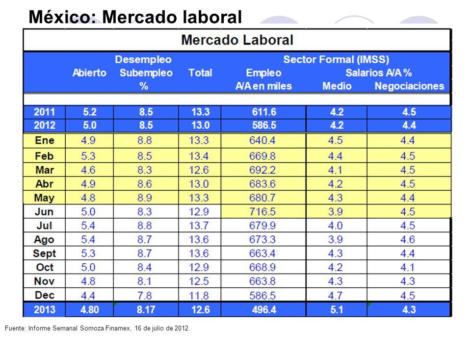 México: Mercado laboral Fuente: Informe Semanal Somoza Finamex, 16 de julio de 2012.