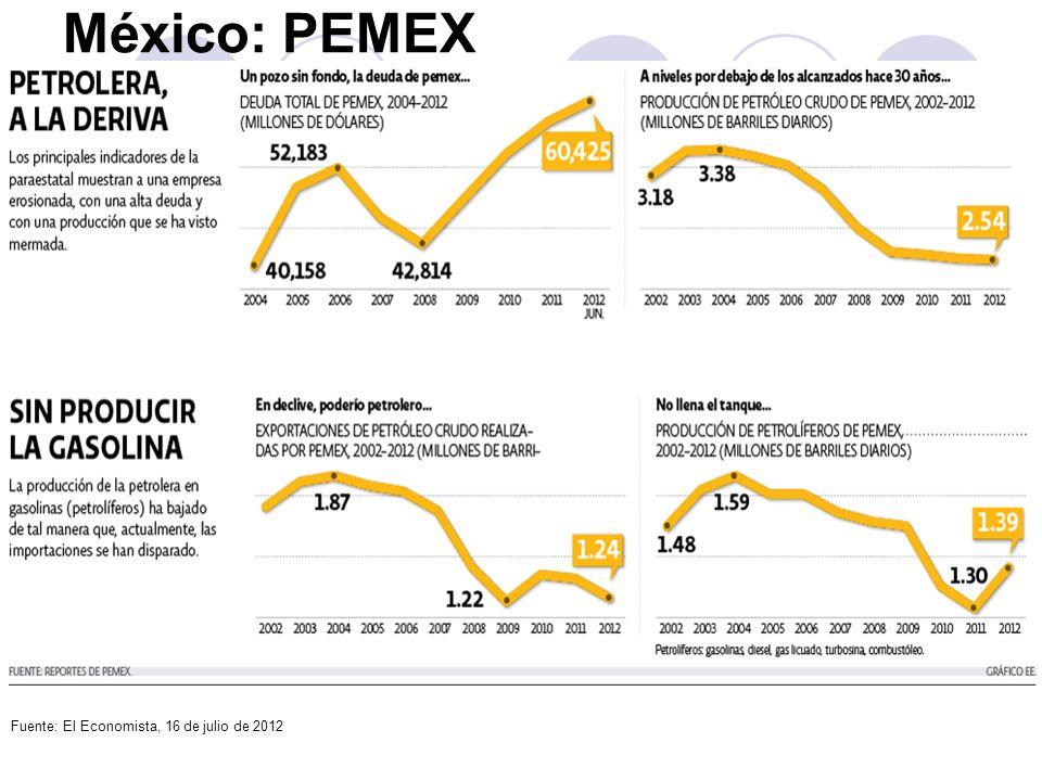 México: PEMEX Fuente: El Economista, 16 de julio de 2012