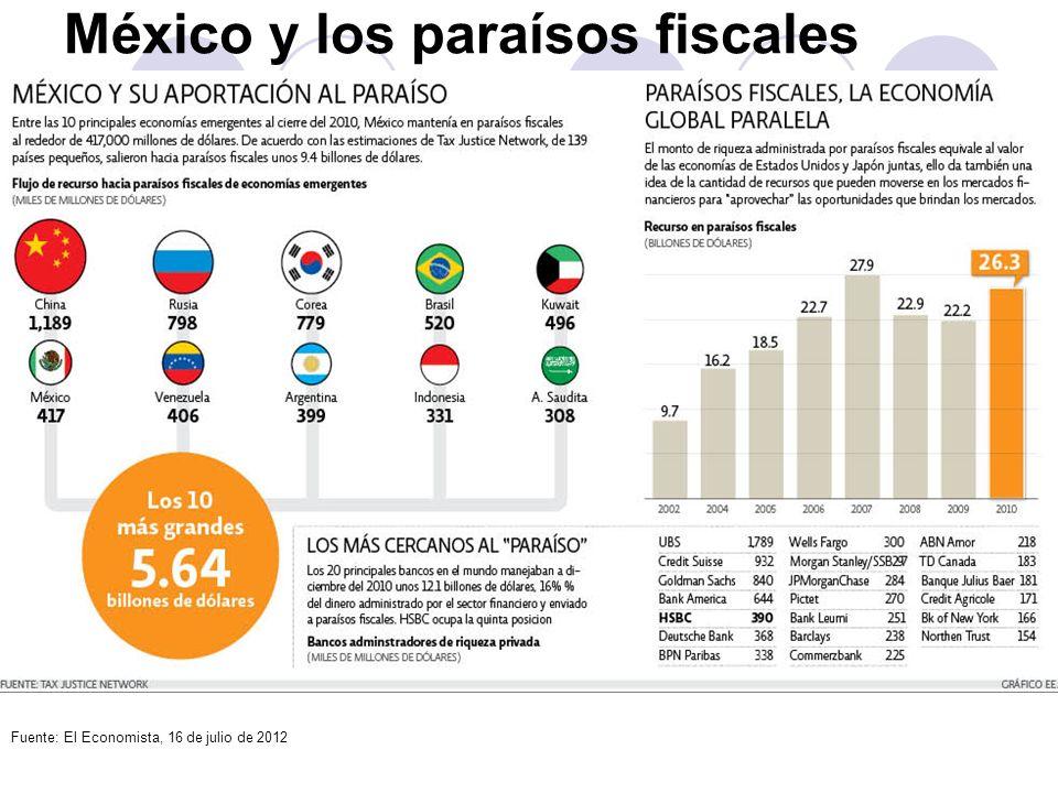 México y los paraísos fiscales Fuente: El Economista, 16 de julio de 2012