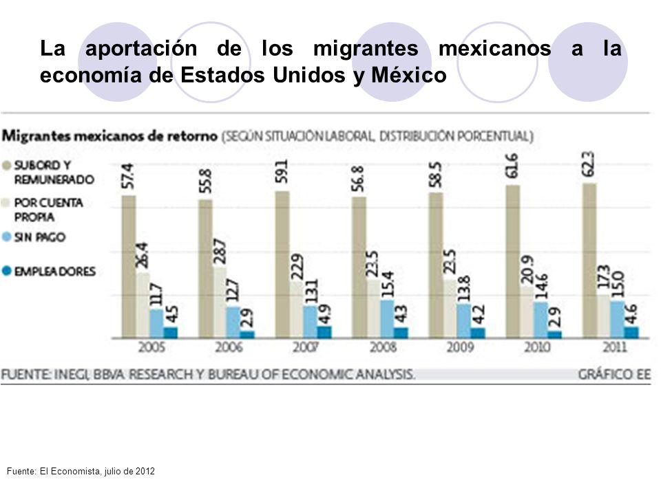 La aportación de los migrantes mexicanos a la economía de Estados Unidos y México Fuente: El Economista, julio de 2012