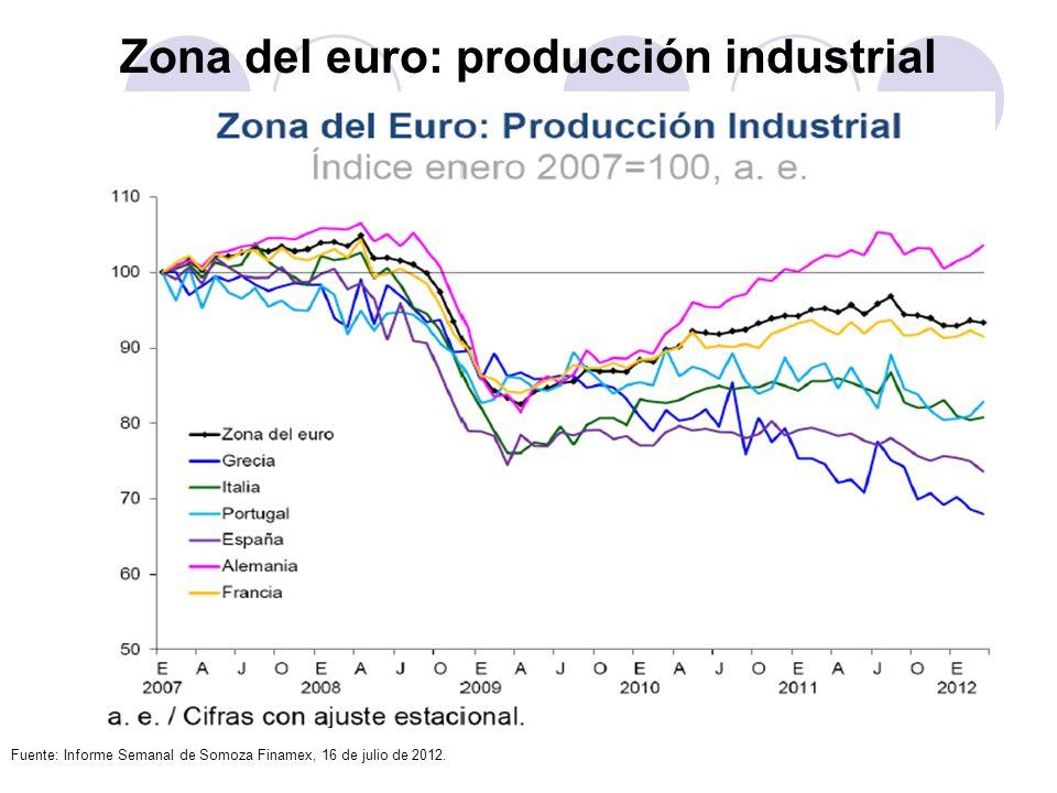 Zona del euro: producción industrial Fuente: Informe Semanal de Somoza Finamex, 16 de julio de 2012.