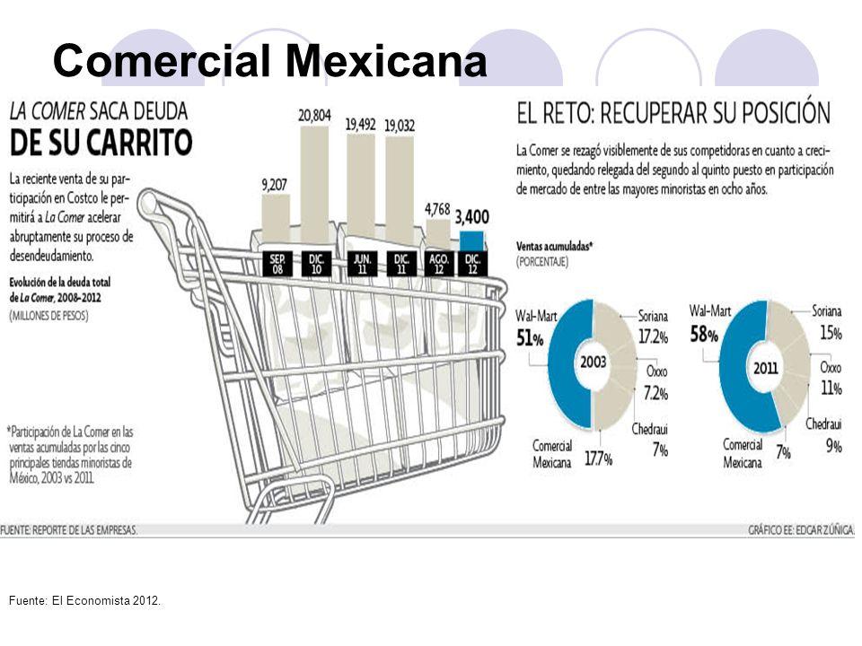 Comercial Mexicana Fuente: El Economista 2012.