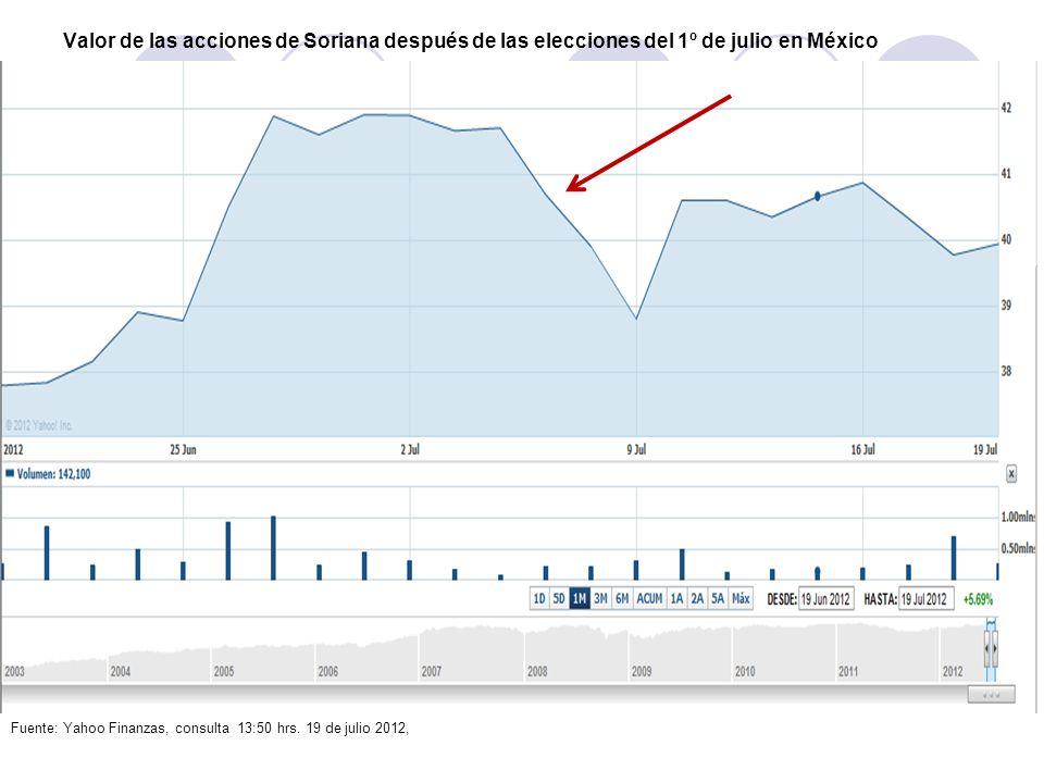 Valor de las acciones de Soriana después de las elecciones del 1º de julio en México Fuente: Yahoo Finanzas, consulta 13:50 hrs. 19 de julio 2012,