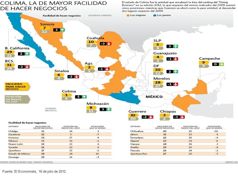 Fuente: El Economista, 16 de julio de 2012.