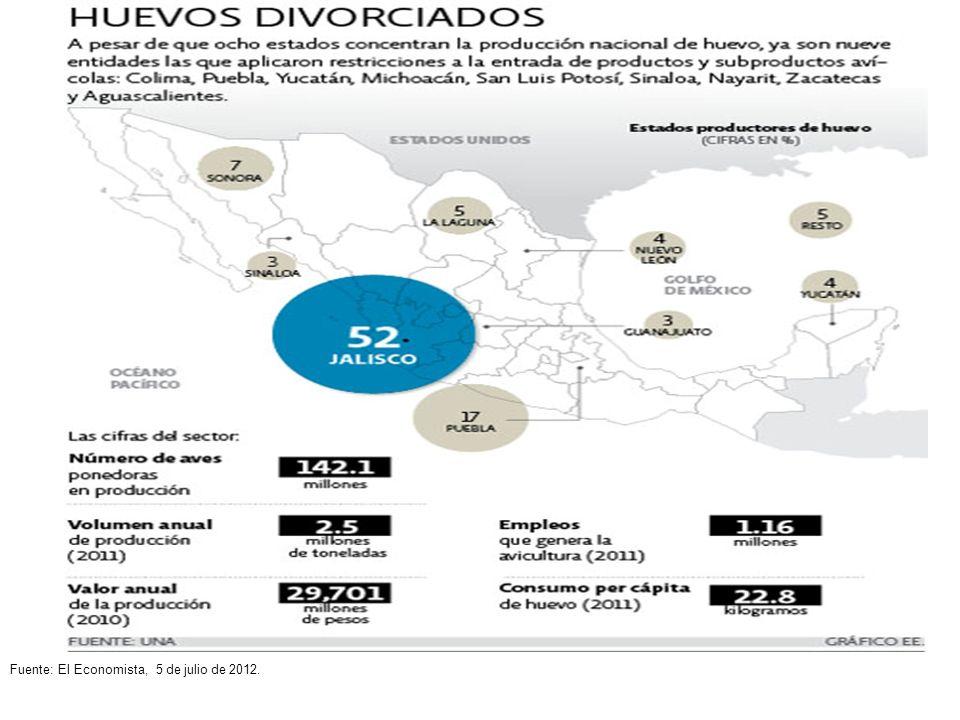 Fuente: El Economista, 5 de julio de 2012.