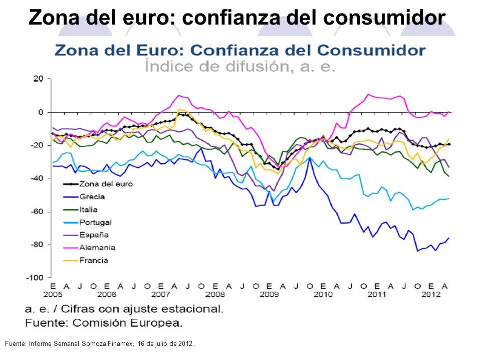 Zona del euro: confianza del consumidor Fuente: Informe Semanal Somoza Finamex, 16 de julio de 2012.