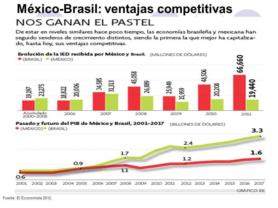 México-Brasil: ventajas competitivas Fuente: El Economista 2012.