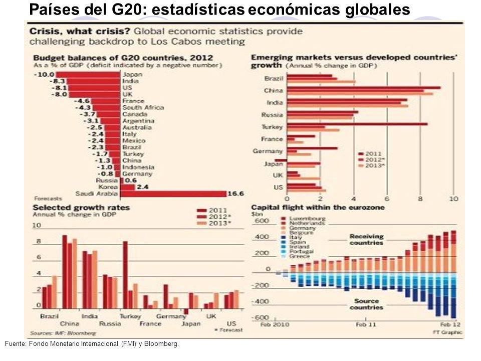 Países del G20: estadísticas económicas globales Fuente: Fondo Monetario Internacional (FMI) y Bloomberg.