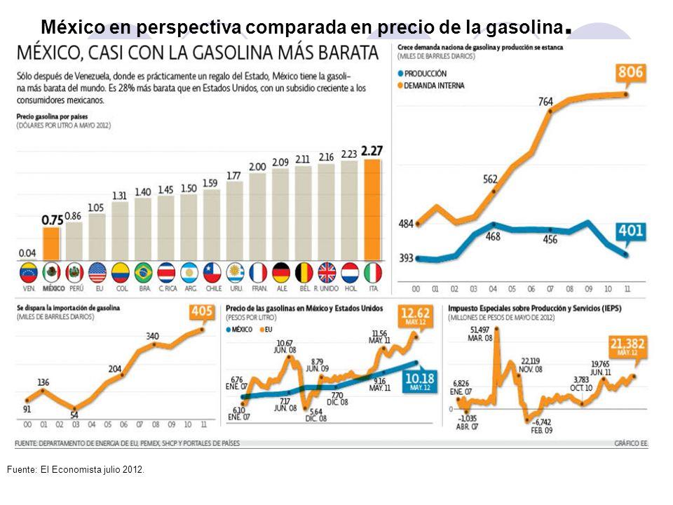 México en perspectiva comparada en precio de la gasolina. Fuente: El Economista julio 2012.