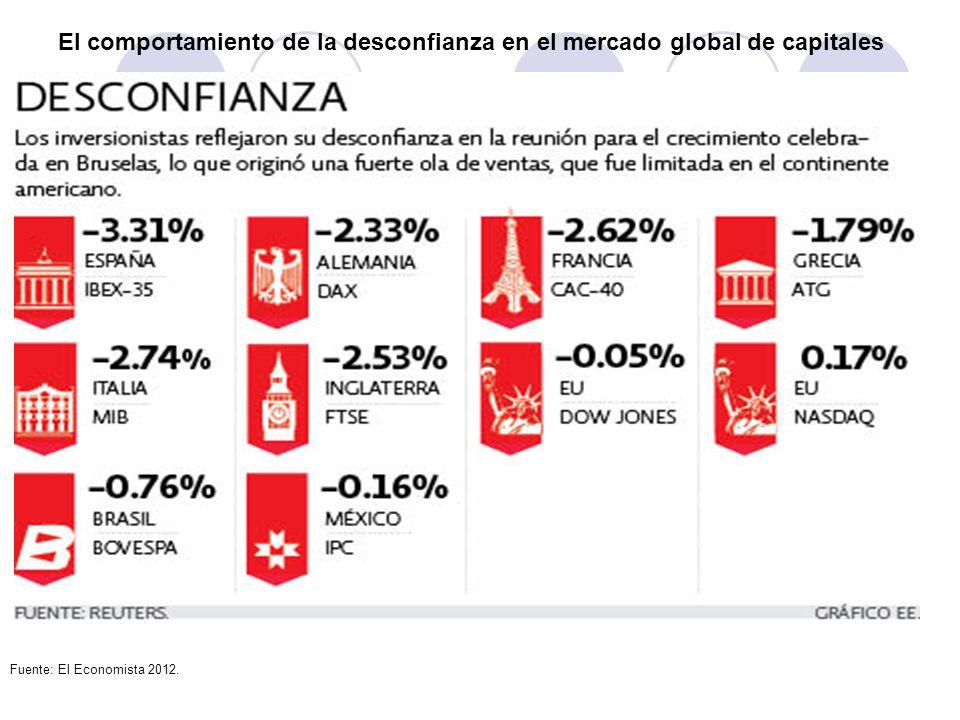 El comportamiento de la desconfianza en el mercado global de capitales Fuente: El Economista 2012.