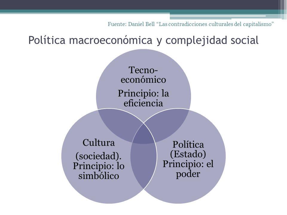 Política macroeconómica y complejidad social Tecno- económico Principio: la eficiencia Política (Estado) Principio: el poder Cultura (sociedad). Princ