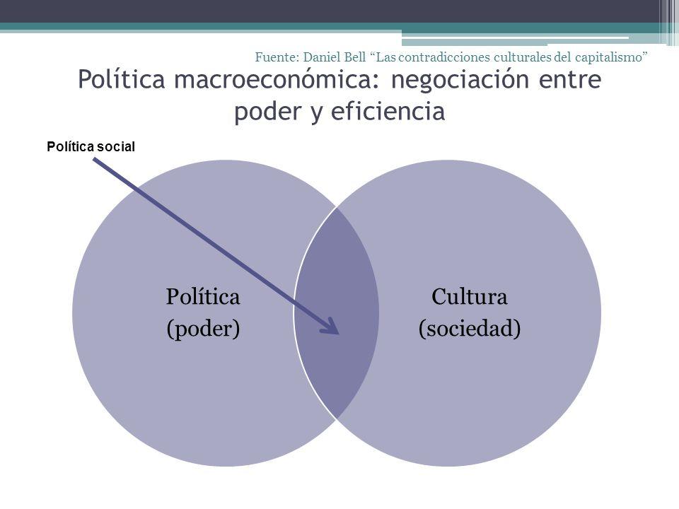Política macroeconómica: negociación entre poder y eficiencia Política (poder) Cultura (sociedad) Fuente: Daniel Bell Las contradicciones culturales d