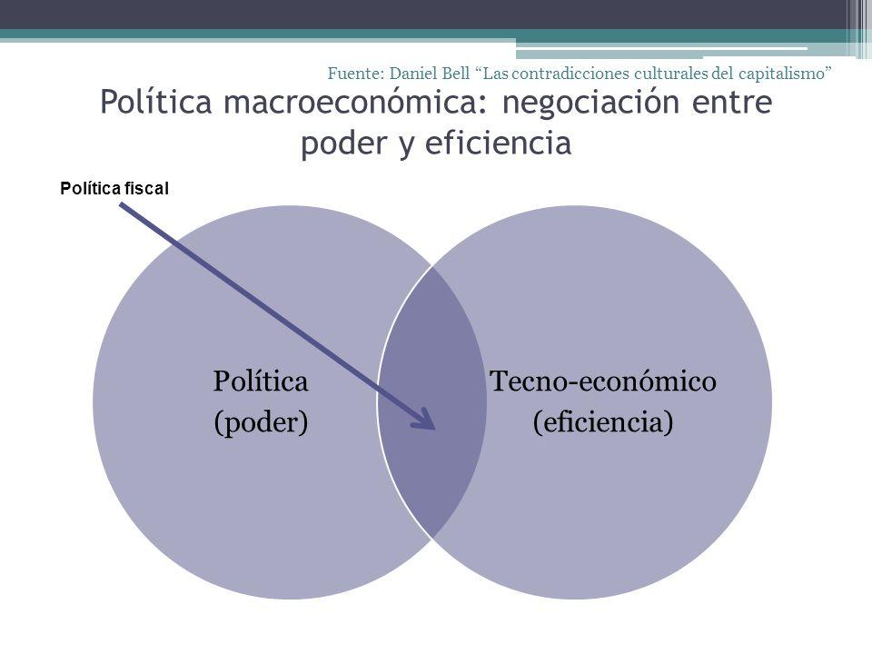 Política macroeconómica: negociación entre poder y eficiencia Política (poder) Tecno-económico (eficiencia) Fuente: Daniel Bell Las contradicciones cu