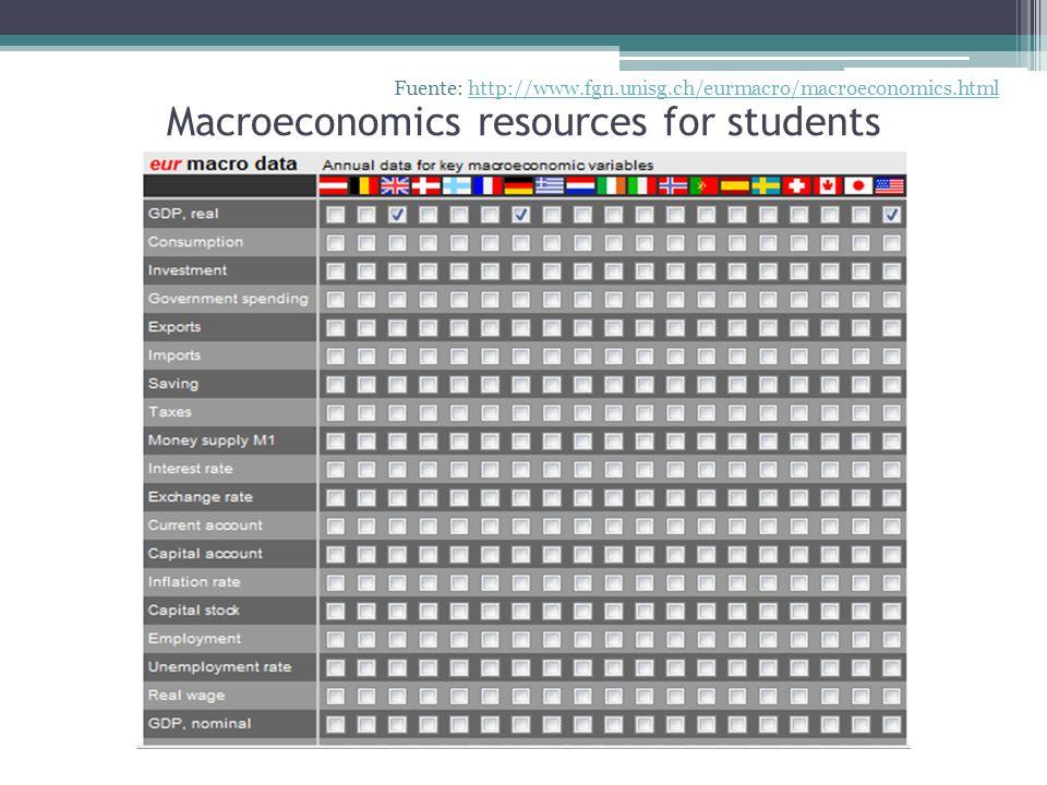 Macroeconomics resources for students Fuente: http://www.fgn.unisg.ch/eurmacro/macroeconomics.htmlhttp://www.fgn.unisg.ch/eurmacro/macroeconomics.html
