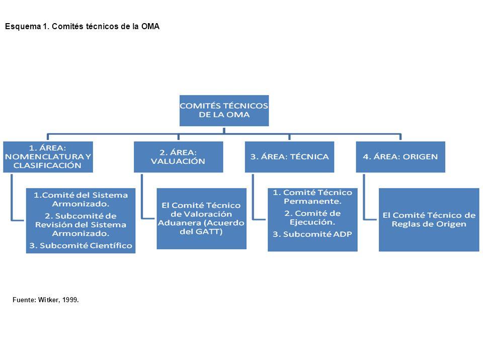 Esquema 1. Comités técnicos de la OMA Fuente: Witker, 1999.