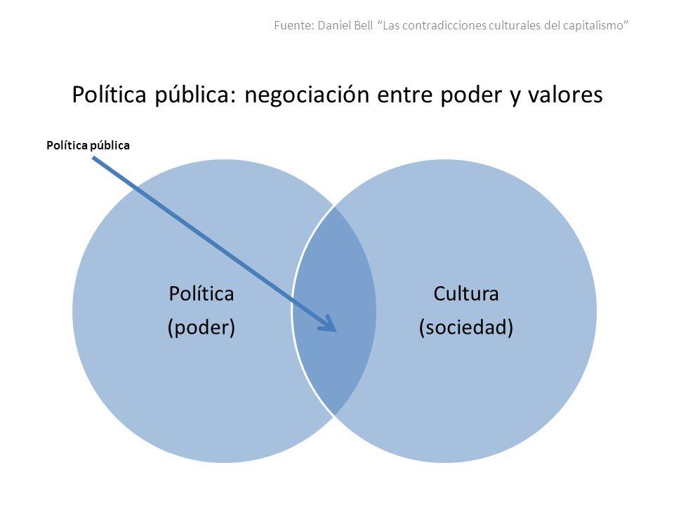 Política pública: negociación entre poder y valores Política (poder) Cultura (sociedad) Fuente: Daniel Bell Las contradicciones culturales del capital