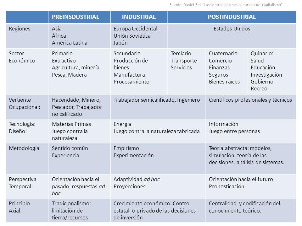 Fuente: Daniel Bell Las contradicciones culturales del capitalismo PREINSDUSTRIALINDUSTRIALPOSTINDUSTRIAL RegionesAsia África América Latina Europa Oc