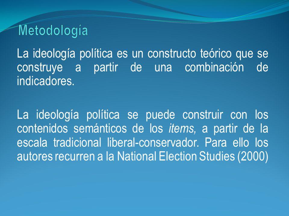 La ideología política es un constructo teórico que se construye a partir de una combinación de indicadores. La ideología política se puede construir c