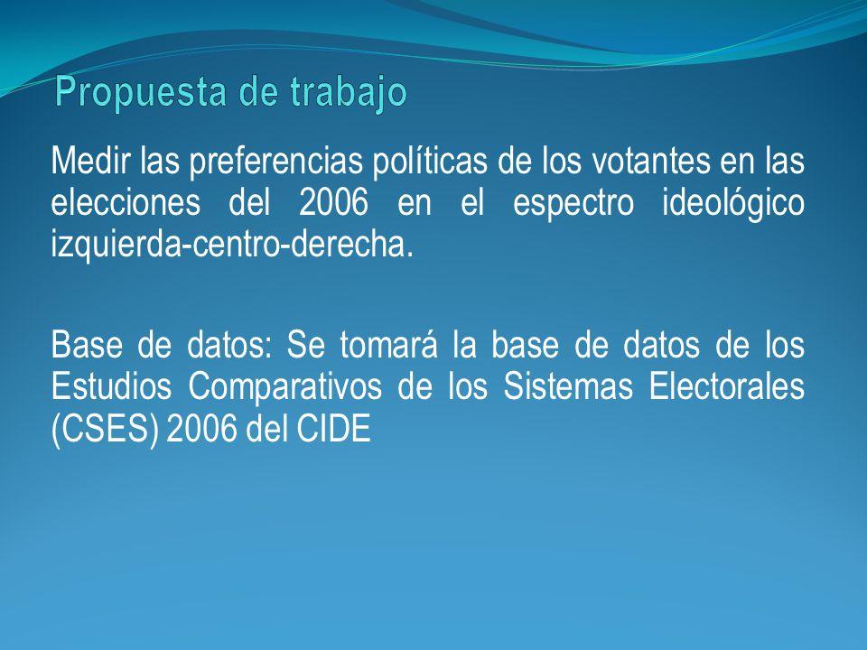 Medir las preferencias políticas de los votantes en las elecciones del 2006 en el espectro ideológico izquierda-centro-derecha. Base de datos: Se toma